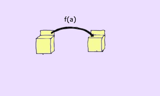 Functors in C#