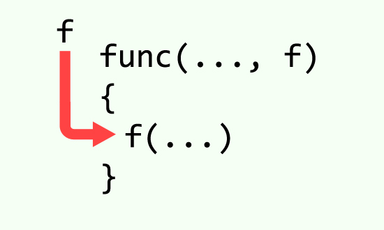 Functional programming in C# and Higher-Order Functions